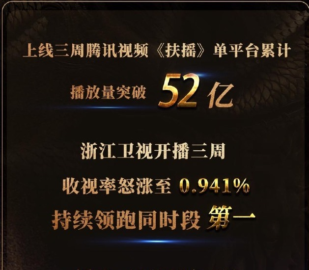 Fuyao July 2018 Ratings