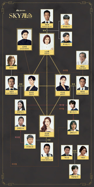 SKY Castle character map kdrama
