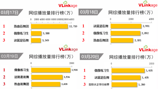 Rankings for dance shows in China Luhan, Lay, Tao, Victoria