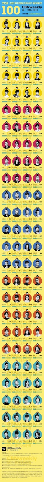 Top 100 commercially valuable stars in China CBN Weekly