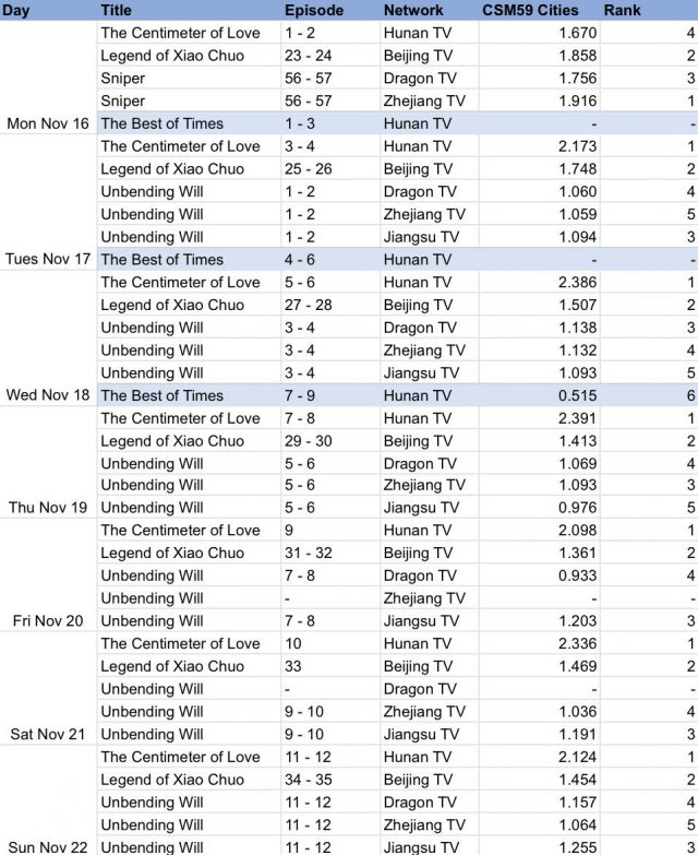 C-drama Ratings and Celeb Rankings (week starting Nov 16)